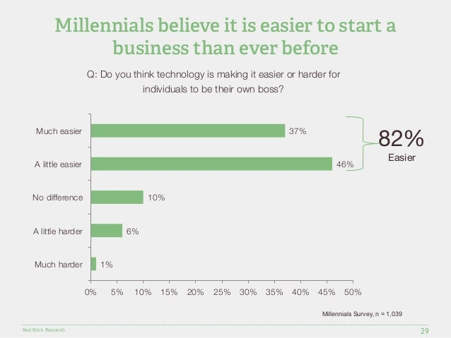 Millennials believe it is easier to start a  Much easier  A little easier  No difference  A little harder  Red Brick Resea...