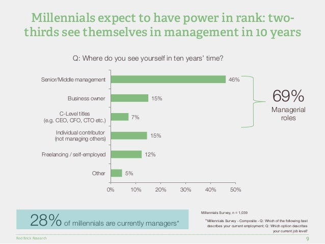 Millennials expect to have power in rank: two-thirds  see themselves in management in 10 years  Senior/Middle management  ...