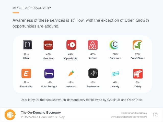 12 The On-Demand Economy 2015 Mobile Consumer Survey @ondemandeconomy www.theondemandeconomy.org Awareness of these servic...