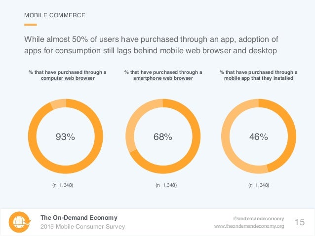 15 The On-Demand Economy 2015 Mobile Consumer Survey @ondemandeconomy www.theondemandeconomy.org While almost 50% of users...