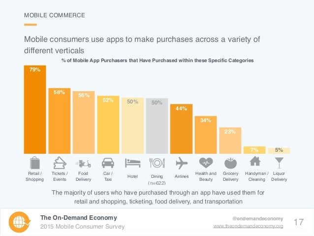 17 The On-Demand Economy 2015 Mobile Consumer Survey @ondemandeconomy www.theondemandeconomy.org Mobile consumers use apps...
