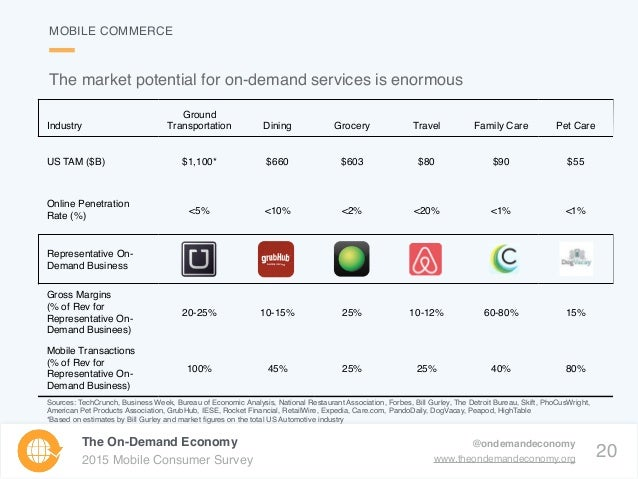 20 The On-Demand Economy 2015 Mobile Consumer Survey @ondemandeconomy www.theondemandeconomy.org MOBILE COMMERCE Industry ...