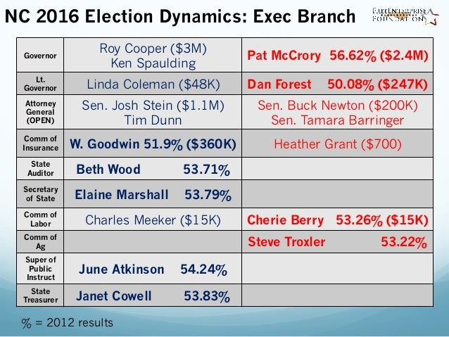 Elections Guide & Results: Forsyth County NC Midterm ...