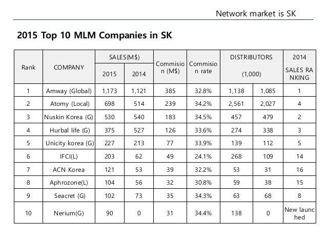 Korea MLM Market Information