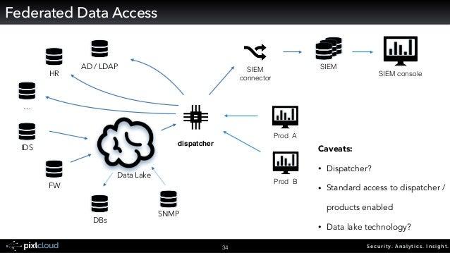 Security. Analytics. Insight.35 Multiple Data