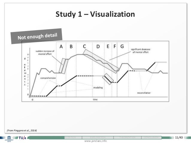 11/43 www.janclaes.info INTRODUCTION VISUALIZATION EXPLORATION THEORIZATION CONCLUSION Study 1 – Visualization (From Pingg...