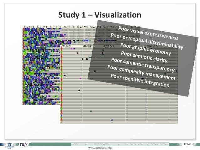 12/43 www.janclaes.info INTRODUCTION VISUALIZATION EXPLORATION THEORIZATION CONCLUSION Study 1 – Visualization