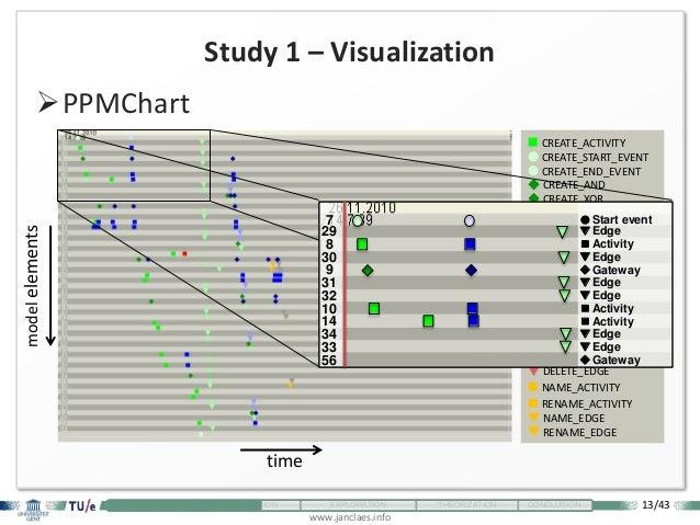 13/43 www.janclaes.info INTRODUCTION VISUALIZATION EXPLORATION THEORIZATION CONCLUSION Study 1 – Visualization PPMChart ...
