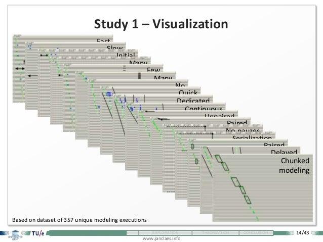 14/43 www.janclaes.info INTRODUCTION VISUALIZATION EXPLORATION THEORIZATION CONCLUSION Fast modelingSlow modelingInitial d...