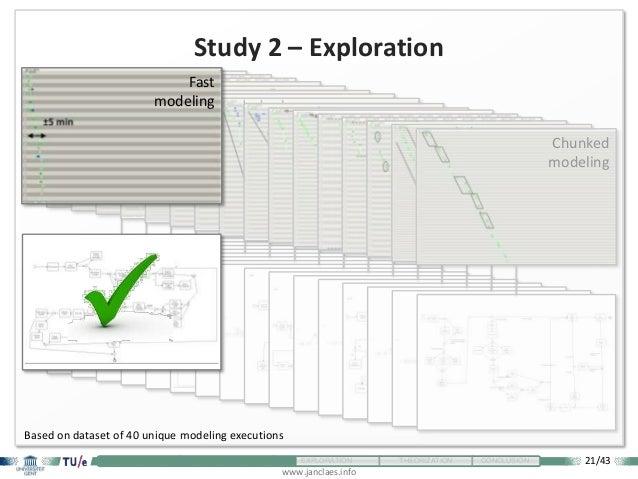21/43 www.janclaes.info INTRODUCTION VISUALIZATION EXPLORATION THEORIZATION CONCLUSION Study 2 – Exploration Slow modeling...