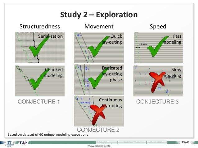 23/43 www.janclaes.info INTRODUCTION VISUALIZATION EXPLORATION THEORIZATION CONCLUSION Study 2 – Exploration Structurednes...