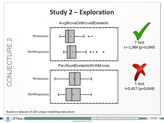 27/43 www.janclaes.info INTRODUCTION VISUALIZATION EXPLORATION THEORIZATION CONCLUSION Study 2 – Exploration T-test t=-1,9...