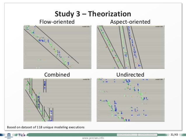 31/43 www.janclaes.info INTRODUCTION VISUALIZATION EXPLORATION THEORIZATION CONCLUSION Study 3 – Theorization Combined Flo...