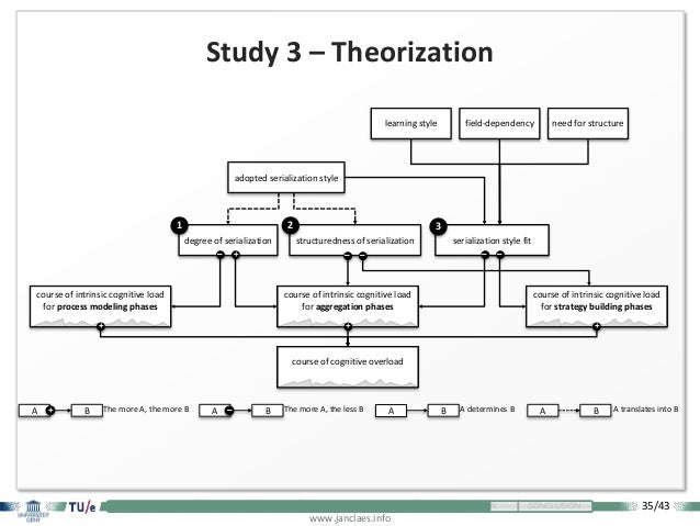 35/43 www.janclaes.info INTRODUCTION VISUALIZATION EXPLORATION THEORIZATION CONCLUSION Study 3 – Theorization A B A determ...
