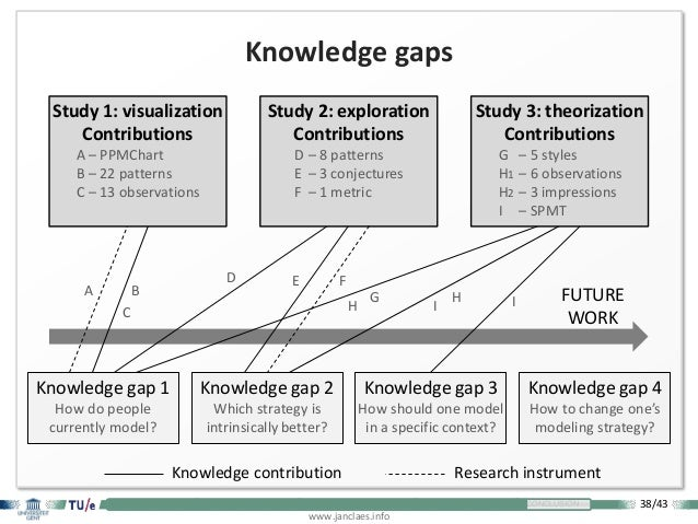 38/43 www.janclaes.info INTRODUCTION VISUALIZATION EXPLORATION THEORIZATION CONCLUSION FUTURE WORK Knowledge gaps Knowledg...