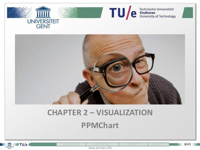 8/43 www.janclaes.info INTRODUCTION VISUALIZATION EXPLORATION THEORIZATION CONCLUSION CHAPTER 2 – VISUALIZATION PPMChart