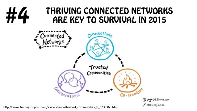 THRIVING CONNECTED NETWORKS ARE KEY TO SURVIVAL IN 2015#4 h;p://www.huffingtonpost.com/ayelet-‐baron/trusted_communi8es_b_6...