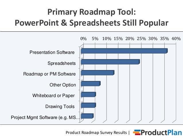 monthlyweeklyquarterlyyearlydaily 10 product roadmap