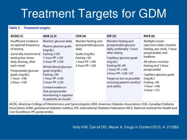 evidence based overview of gestational diabetes nursing The focus of the 2016 gestational diabetes mellitus (gdm) guideline is on the treatment of women with gestational diabetes the overall objective of the guideline is to provide evidence-based medical nutrition therapy recommendations for management of gdm that assist in achieving and maintaining glycemia.