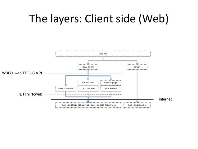 The layers: Client side (Web) Web App Client JS API BE API WebRTC Browser ORTC Browser webRTC shim other Browser webRTC pl...