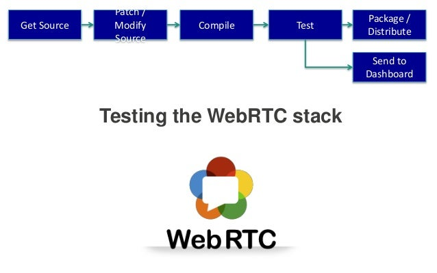 Testing the WebRTC stack Get Source Patch / Modify Source Compile Test Package / Distribute Send to Dashboard