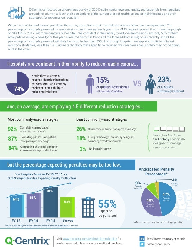 Q-Centrix conducted an anonymous survey of 320 C-suite, senior-level and quality professionals from hospitals around the c...