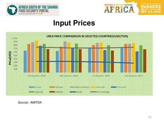 15 Source: AMITSA Input Prices