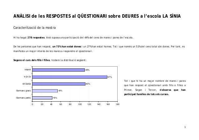 1 ANÀLISI de les RESPOSTES al QÜESTIONARI sobre DEURES a l'escola LA SÍNIA Caracterització de la mostra Hi ha hagut 278 re...