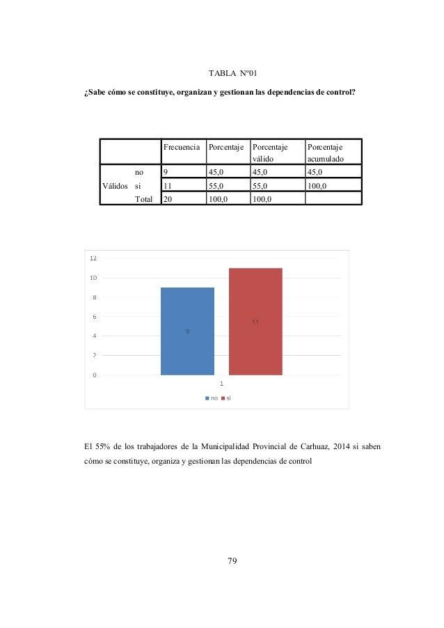 79 TABLA Nº01 ¿Sabe cómo se constituye, organizan y gestionan las dependencias de control? Frecuencia Porcentaje Porcentaj...