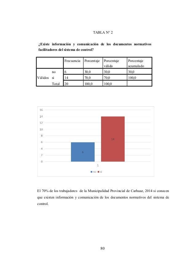 80 TABLA N° 2 ¿Existe información y comunicación de los documentos normativos facilitadores del sistema de control? Frecue...