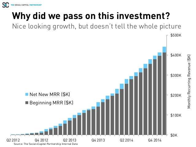 Why did we pass on this investment? $0K $100K $200K $300K $400K $500K Q2 2012 Q4 2012 Q2 2013 Q4 2013 Q2 2014 Q4 2014 Mont...