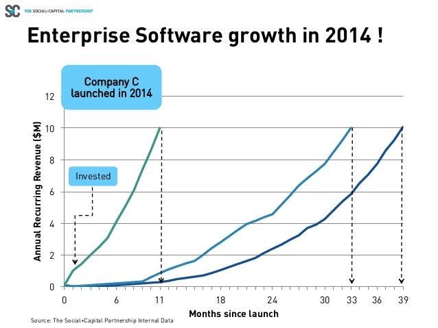 0 2 4 6 8 10 12 0 6 12 18 24 30 36 AnnualRecurringRevenue($M) Months since launch Enterprise Software growth in 2014 ! 393...
