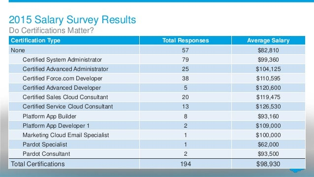 2015 Denver User Group Salary Survey