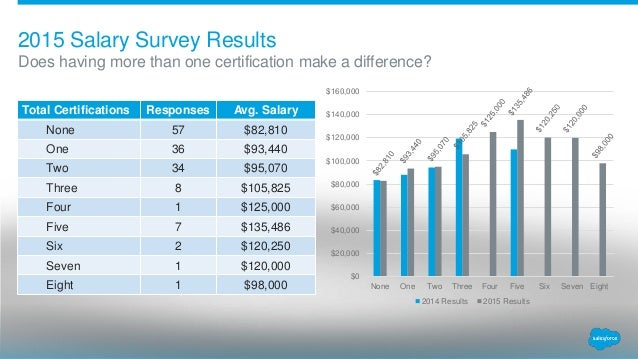 2015 Denver User Group Salary Survey – Salary Certification
