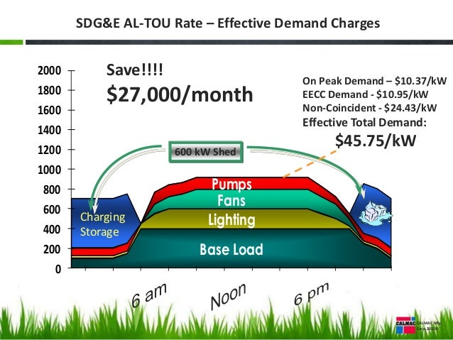 How To Save Money On Your Electric Bill With The Sdg Amp E Al