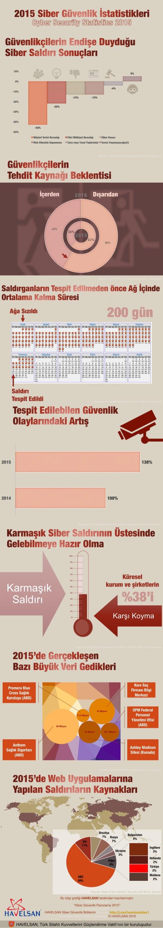 Siber Güvenlik İstatistikleri 2015 (Bilgi Grafiği)