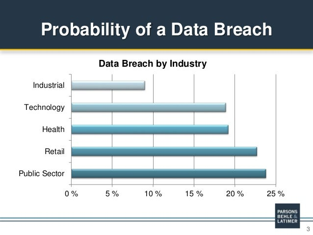 preventing cyber breaches National cyber security month is the perfect time to check in on your data breach prevention efforts - have they kept up with the times.
