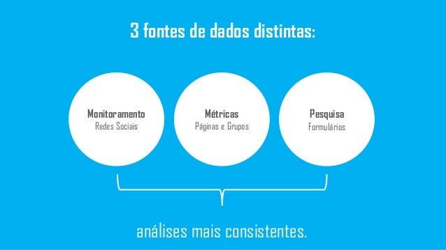 3 fontes de dados distintas: Monitoramento Redes Sociais Métricas Páginas e Grupos Pesquisa Formulários análises mais cons...