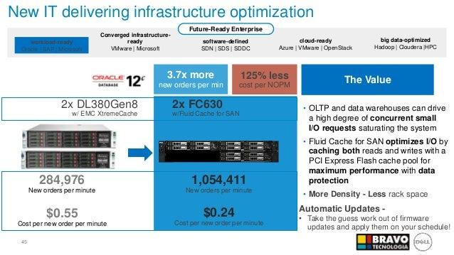 Soluções Convergentes Dell Blade, VRTX e FX