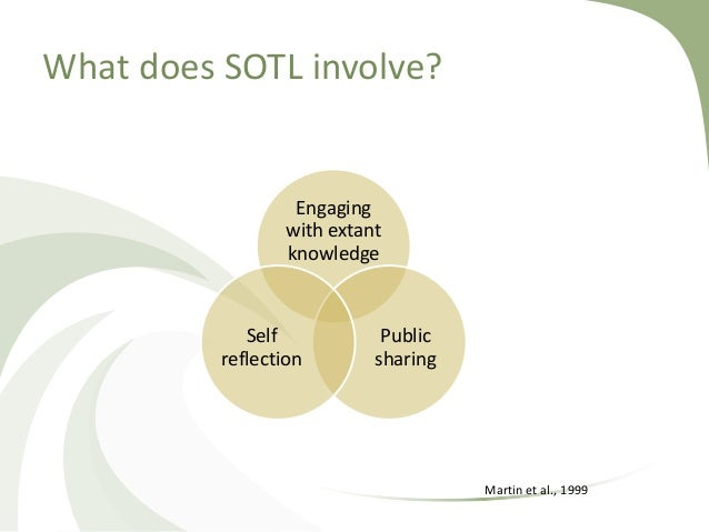 What does SOTL involve? Engaging with extant knowledge Public sharing Self reflection Martin et al., 1999