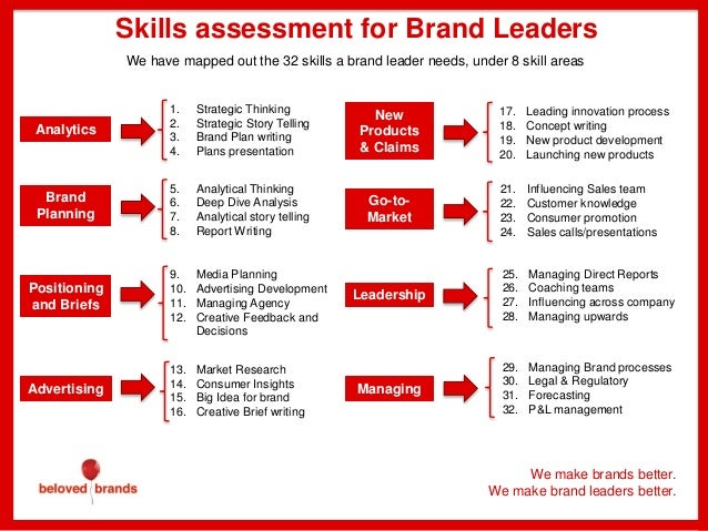 trennings how to become brand manager