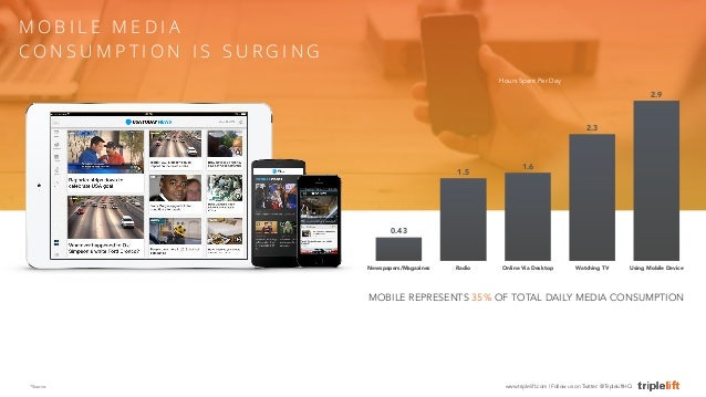 2.9  2.3  Hours Spent Per Day  1.5 1.6  0.43  Newspapers/Magazines Radio Online Via Desktop Watching TV Using Mobile Devic...