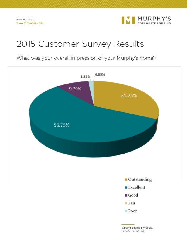 800.845.1574 www.corplodge.com Valuing people drives us. Service defines us. 2015 Customer Survey Results What was your ov...