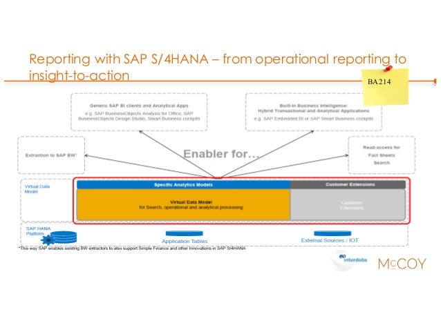 Reporting with SAP S/4HANA – from operational reporting to insight-to-action BA214