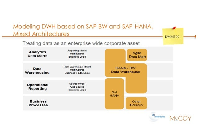 Modeling DWH based on SAP BW and SAP HANA, Mixed Architectures DMM300