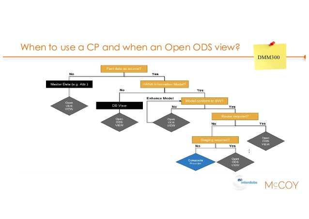 When to use a CP and when an Open ODS view? DMM300