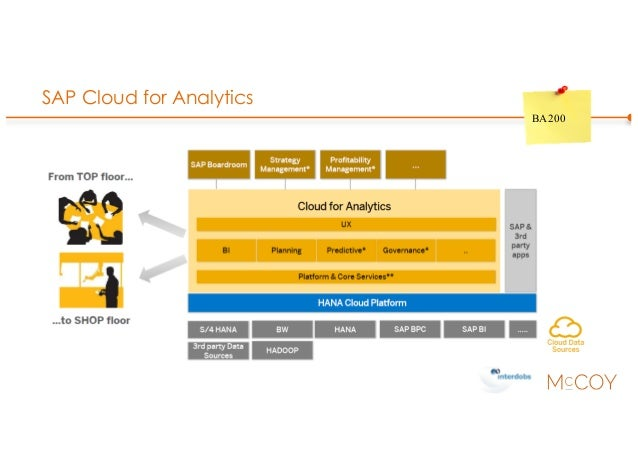 SAP Cloud for Analytics BA200