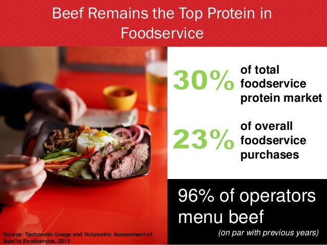 Beef Remains the Top Protein in Foodservice of total foodservice protein market 96% of operators menu beef (on par with pr...