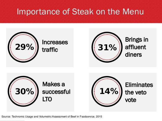 Importance of Steak on the Menu Source: Technomic Usage and Volumetric Assessment of Beef in Foodservice, 2015 Increases t...