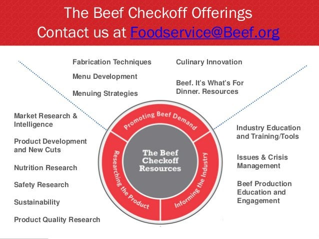 The Beef Checkoff Offerings Contact us at Foodservice@Beef.org Product Development and New Cuts Issues & Crisis Management...